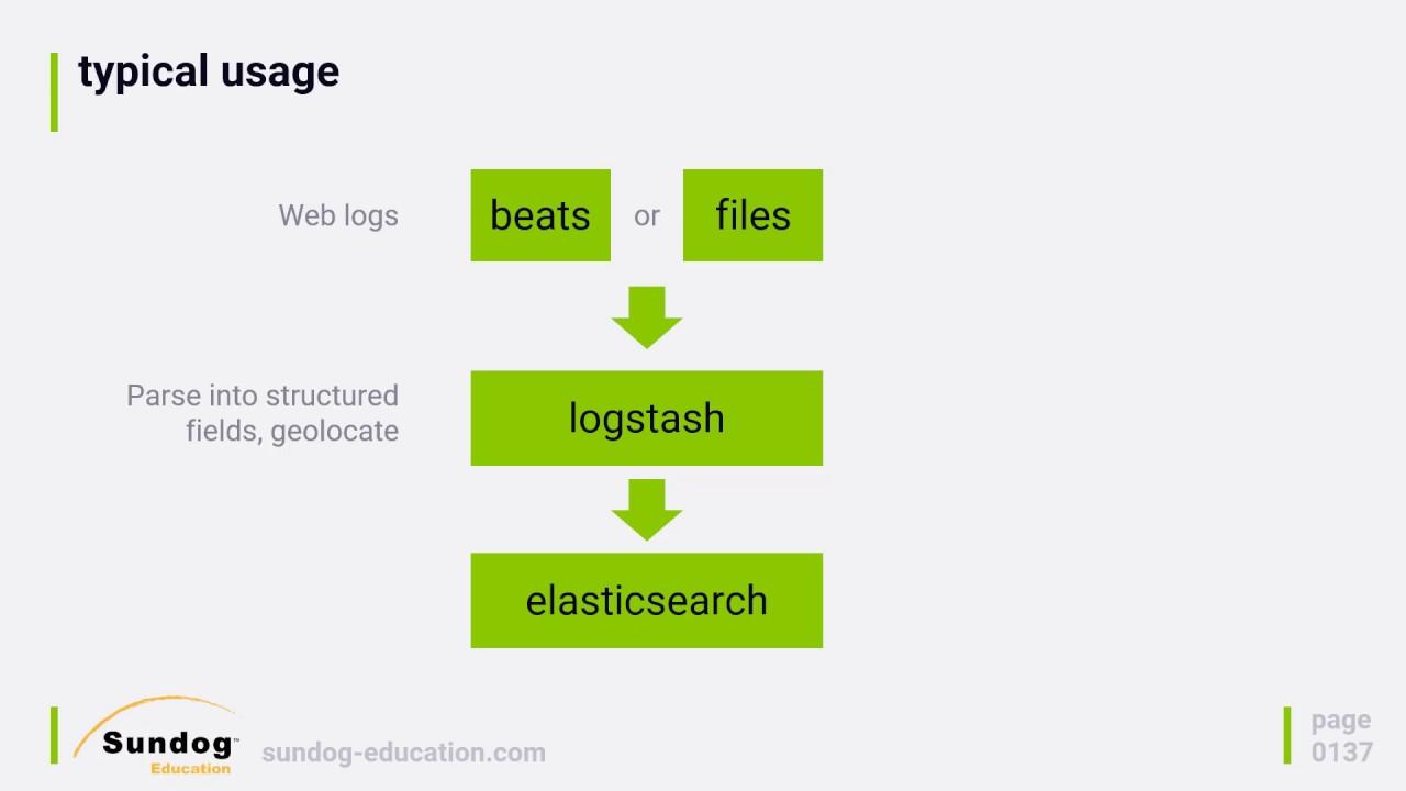 Sending logs form multiple instances to sematext or elastic