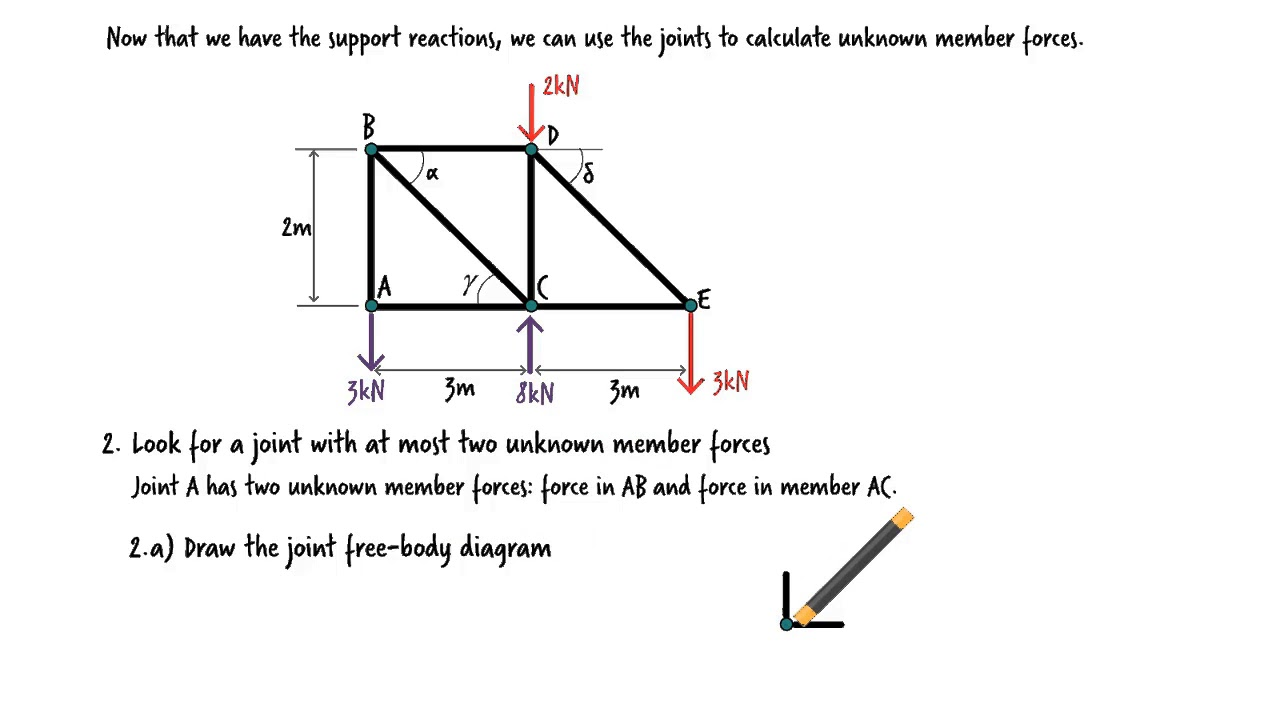 Ex06 Solved Problem Truss Analysis Using The Method Of Joints Body Diagram