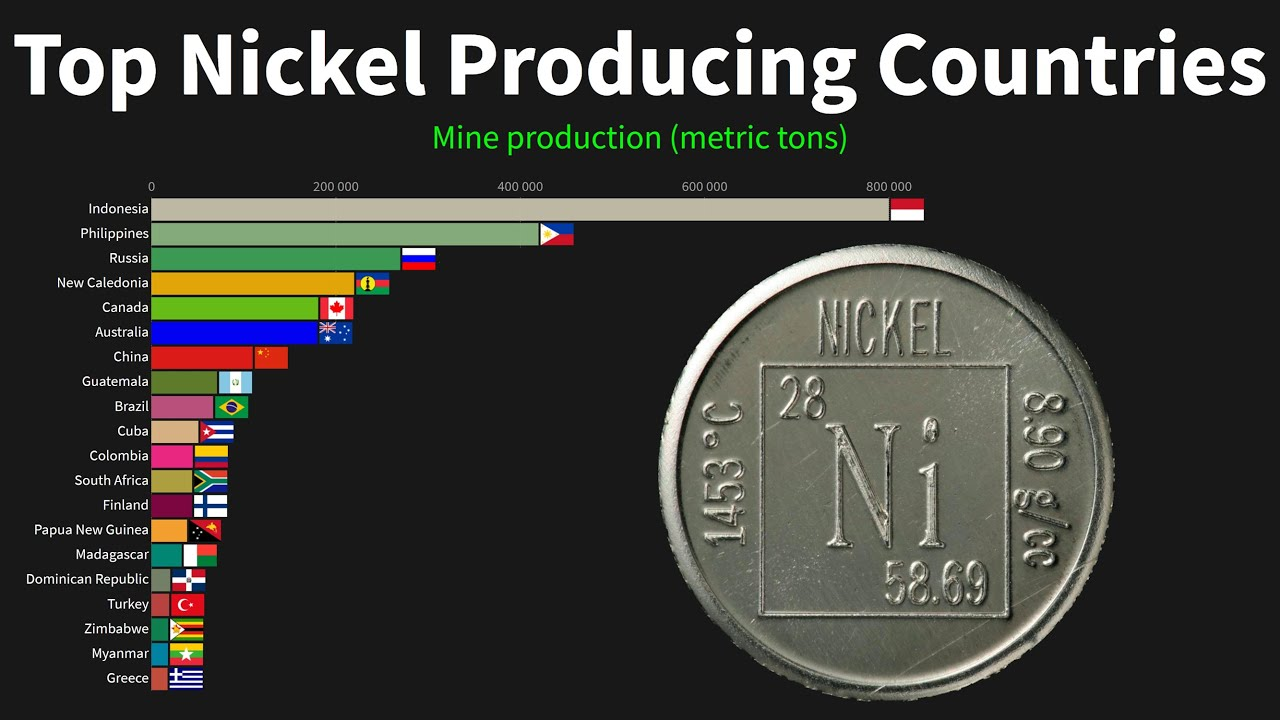 Top Nickel Producing Countries 1970 To 2019 Youtube
