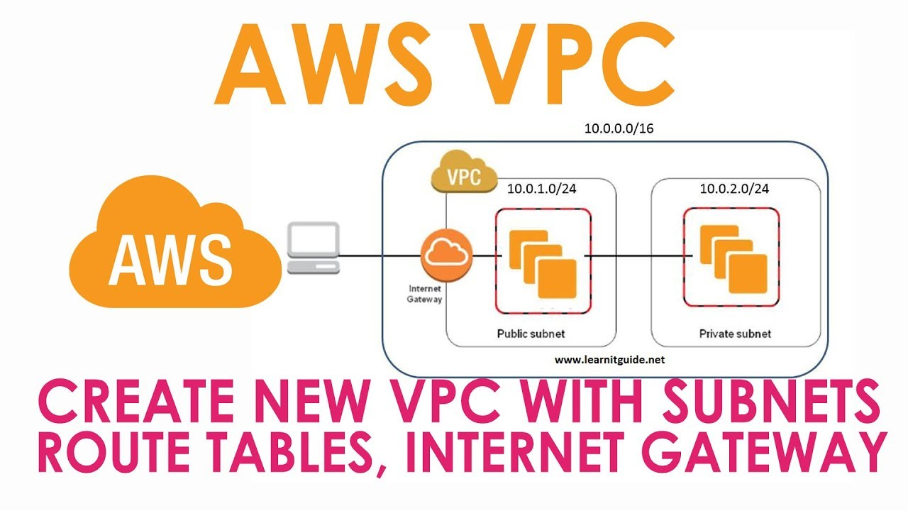 AWS VPC | Create New VPC with Subnets, Route Tables, Security Groups, NACL  | AWS Beginners Tutorial