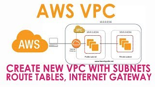 AWS VPC Create New VPC with Subnets Route Tables Security Groups NACL AWS Beginners Tutorial