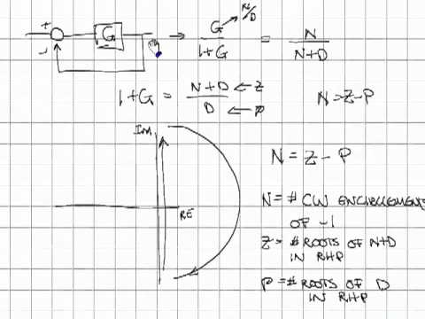 Nyquist Diagrams4 Youtube
