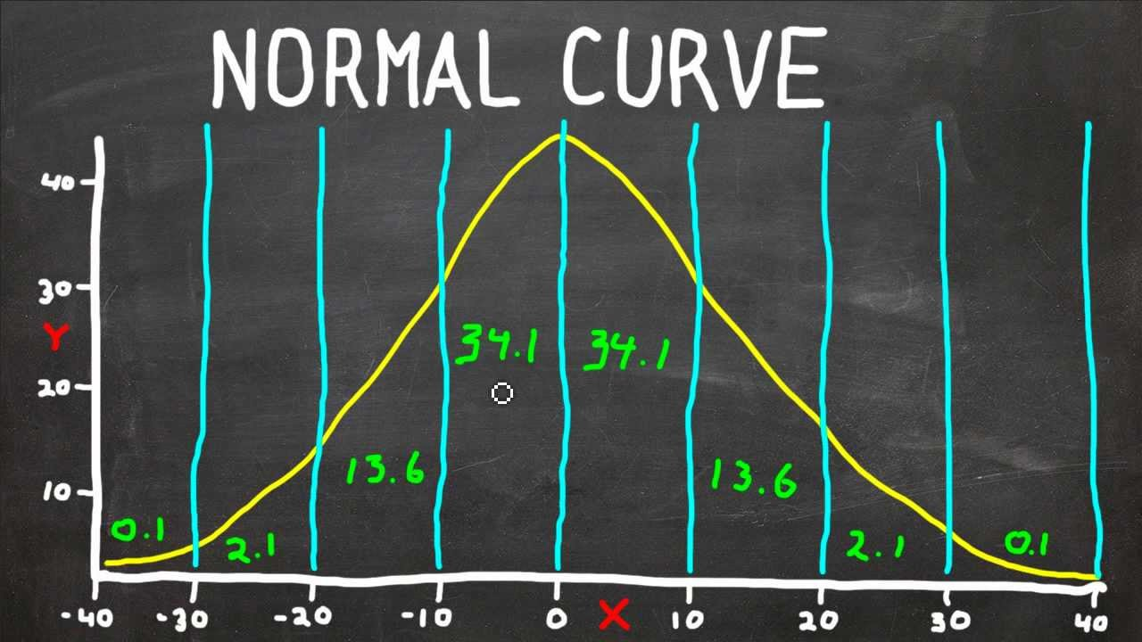 Normal curve bell curve standard deviation what does it all normal curve bell curve standard deviation what does it all mean statistics help youtube ccuart Gallery