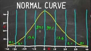 Normal Curve - Bell Curve - Standard Deviation - What Does It All Mean? Statistics Help