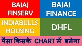 Bajaj Finance Bajaj Finserv Indiabulls Housing & DHFL | Technical Analysis candlestick chart profit