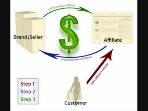 Affiliate Marketing Business Model Online Website Selling