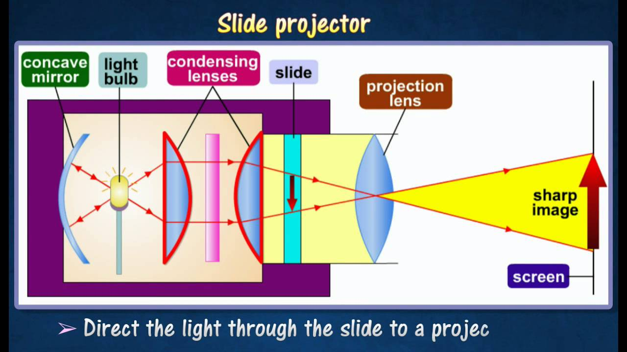 54 formation of images in slide projector youtube