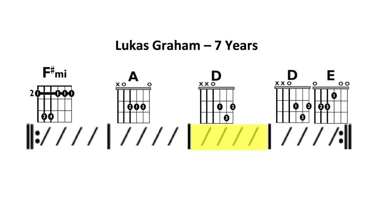 7 Years Lukas Graham Moving Chord Chart Youtube Open Diagram
