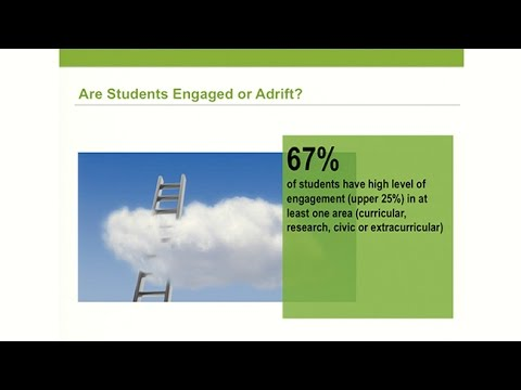 The Research University Advantage - Are Students Engaged or Adrift?