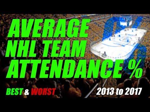 Average NHL Team Attendance - Best to Worst - (2013-2017)