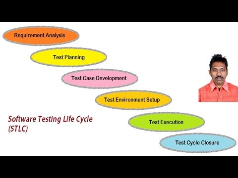 Software Testing Life Cycle / Software Test Process