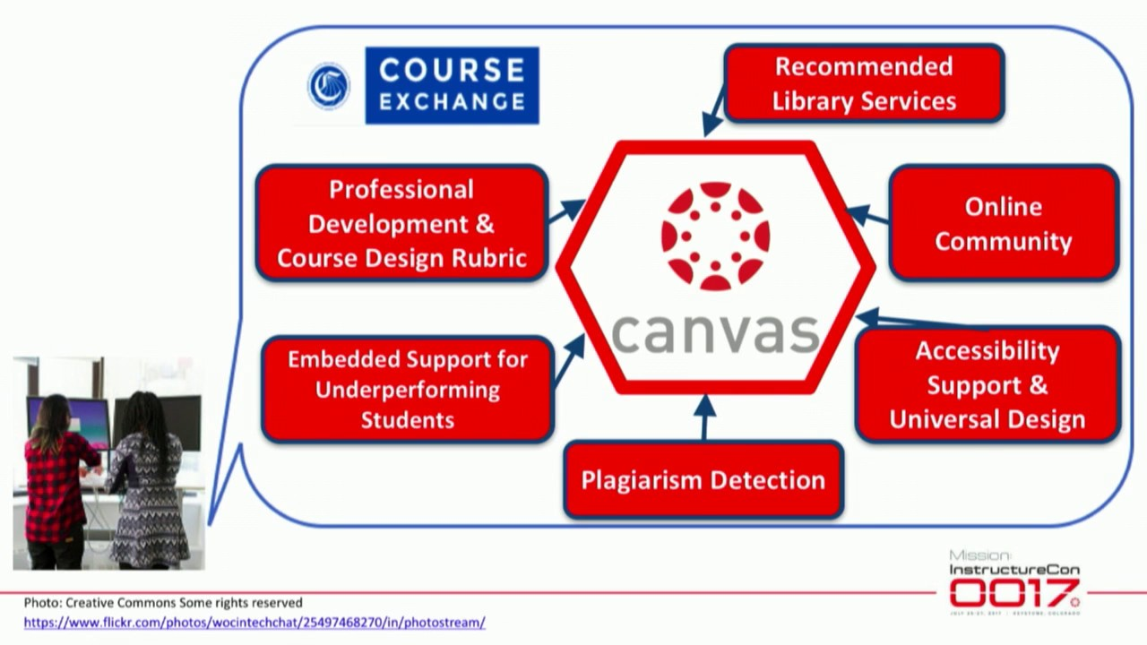 Ecosystem for Success: Student & Faculty Success Through Canvas & the  Online Education Initiative