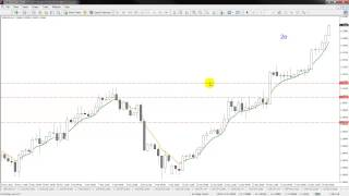 A Simple Forex System