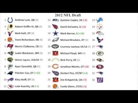 2012 NFL Mock Draft 10.0 (FINAL)