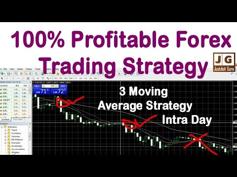 100 % (percent) Most Profitable Forex Trading Strategy Intra Day ( Hindi)