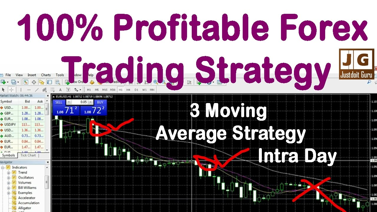 Forex day trading strategies