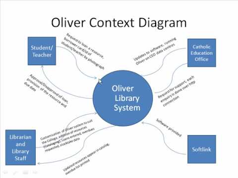Oliver an example of a database management system youtube youtube premium ccuart Image collections