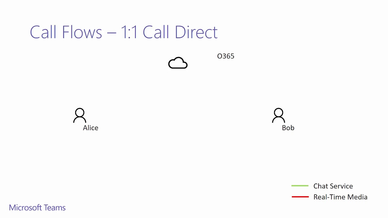 Deploying and Operating Microsoft Teams