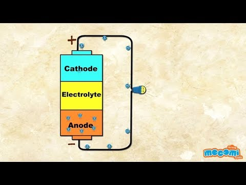 How do Batteries Work? (With Narration) | Mocomi Kids