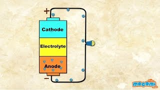 How do Batteries Work? (With Narration)   Mocomi Kids