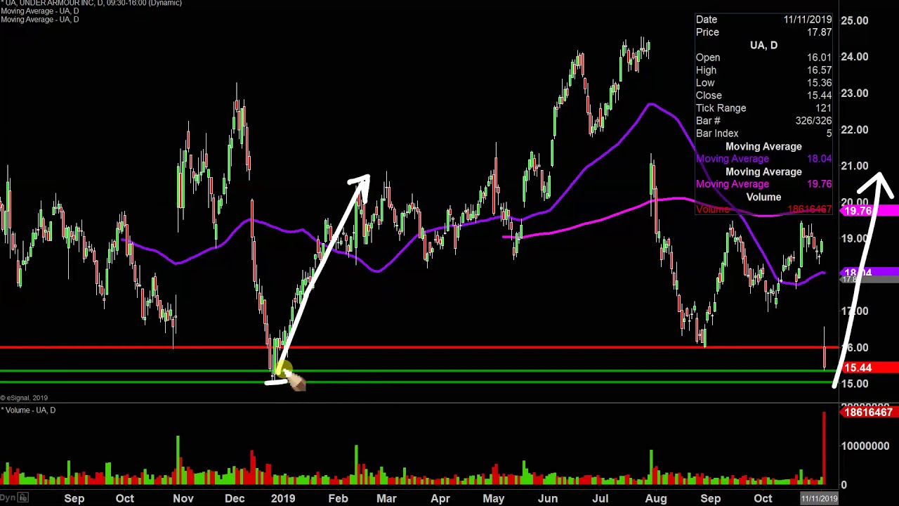 Under Armour, Inc. - UA Stock Chart Technical Analysis for ...