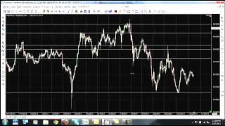 Forex Trading Strategy To Find Entry and Exit Points In Up Trend