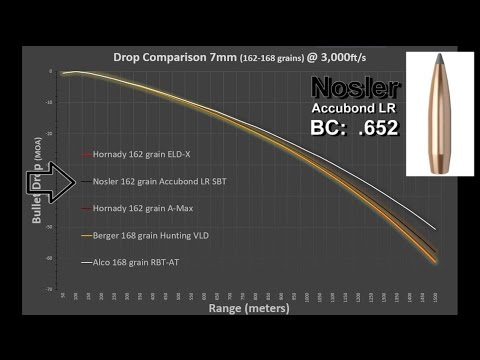 Long Range Bullets (2/4) - 7mm Comparative Analysis ~ Rex Reviews