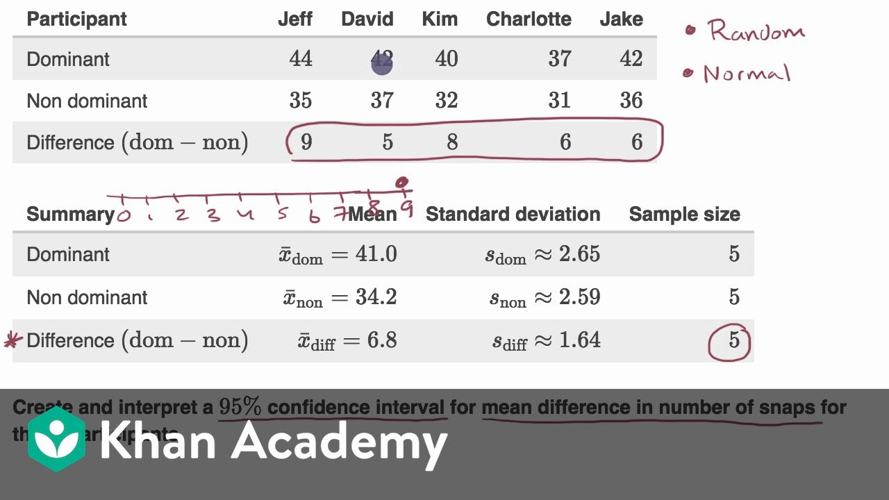 clímax Expulsar a Charlotte Bronte  Confidence interval for a mean with paired data (video) | Khan Academy