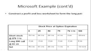 Option Strategy - Creating a Synthetic Put Option