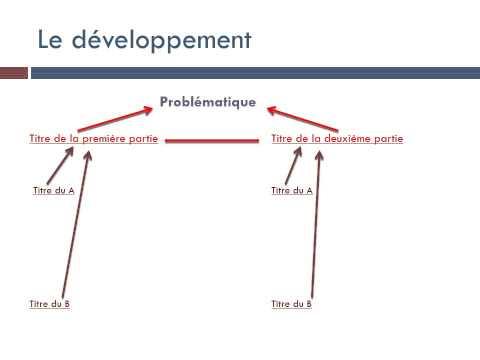 Méthode Dissertation - Rédaction