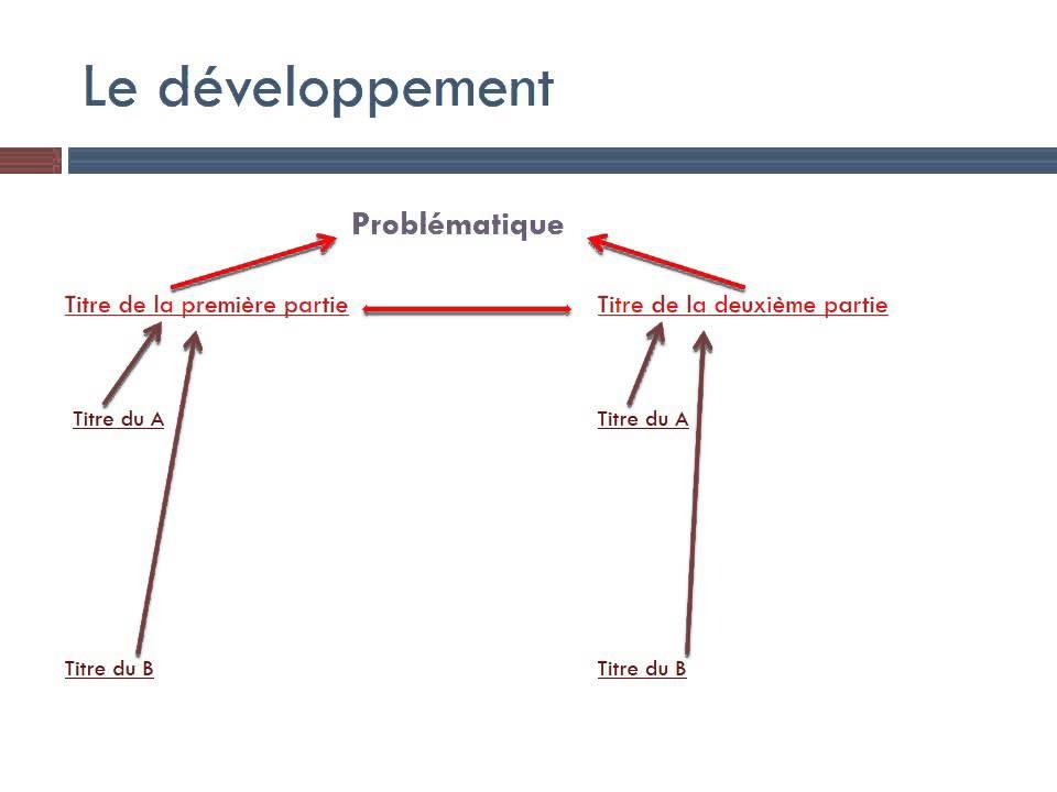Introduction de dissertation en ses