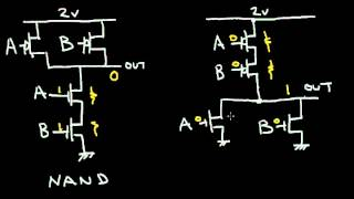 The CMOS NAND and NOR Gate