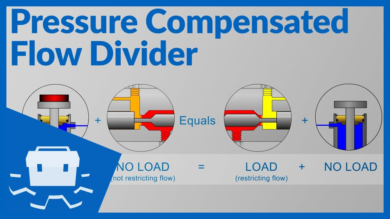 Pressure Compensated Flow Divider Youtube