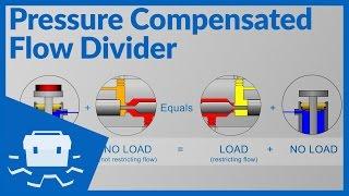 Pressure Compensated Flow Divider