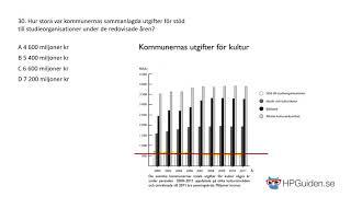 DTK-Uppgift 30 från högskoleprovet våren 2018 provpass 1 kvantitativ del version 1