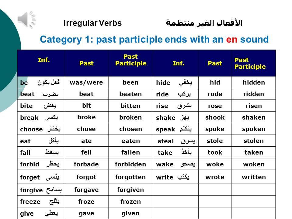 Write Arabic without an Arabic Keyboard