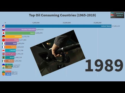 Top 15 Oil Consuming Countries in the World(1965-2019)