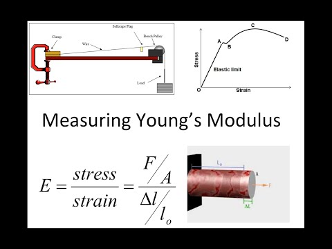 measuring youngs modulus of copper essay Young modulus is a description of the stiffness of a material it is a fundamental property that cannot be changed and is dependent on pressure and temperature young modulus or modulus of elasticity is a critical information needed when designing a mechanical system and is essentials in studying structures deformation.