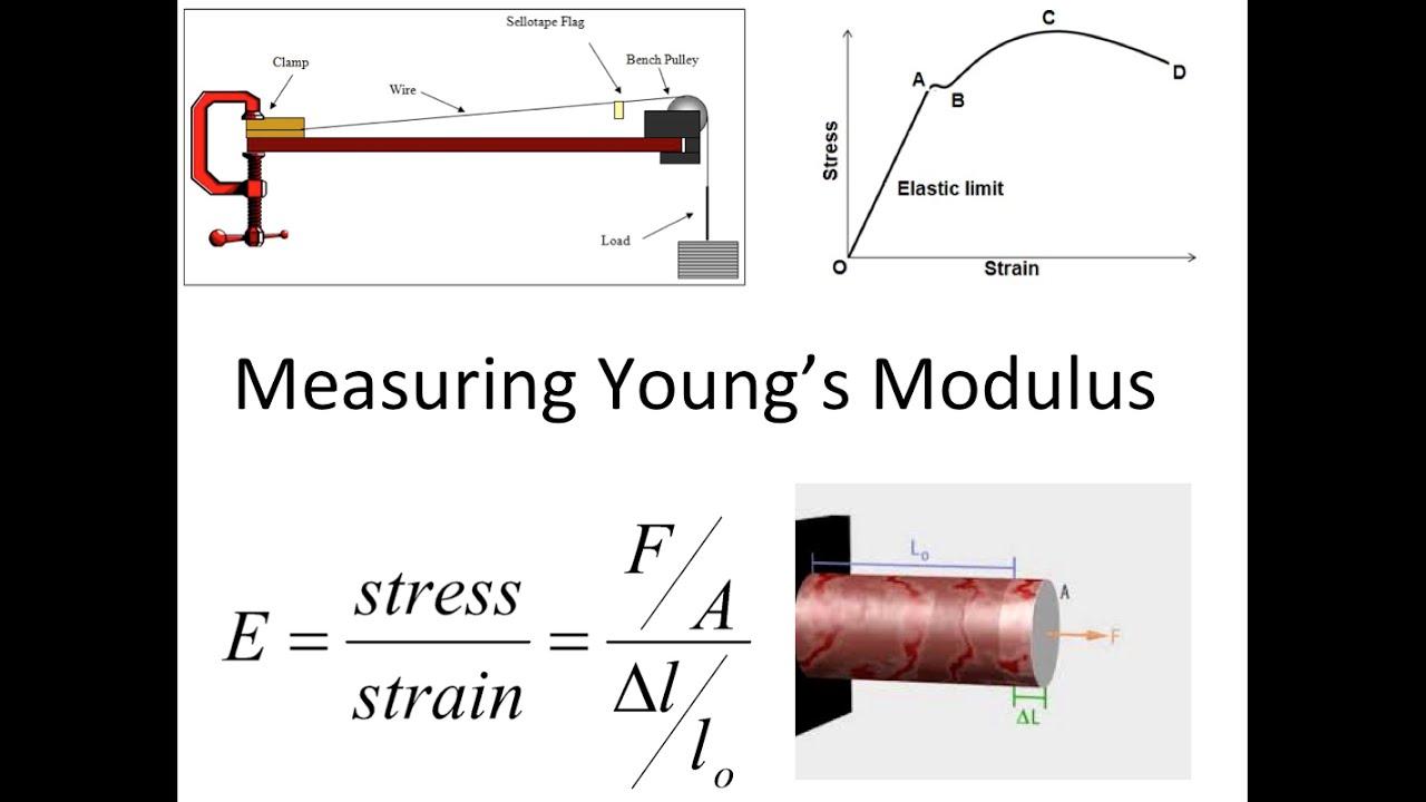 youngs modulus of aluminium beam 6061-t6 aluminum material notes component wt % al 958 - 986 cr 004 - 035 cu 015 - 04 fe max 0 modulus is about 2% greater than tensile modulus.