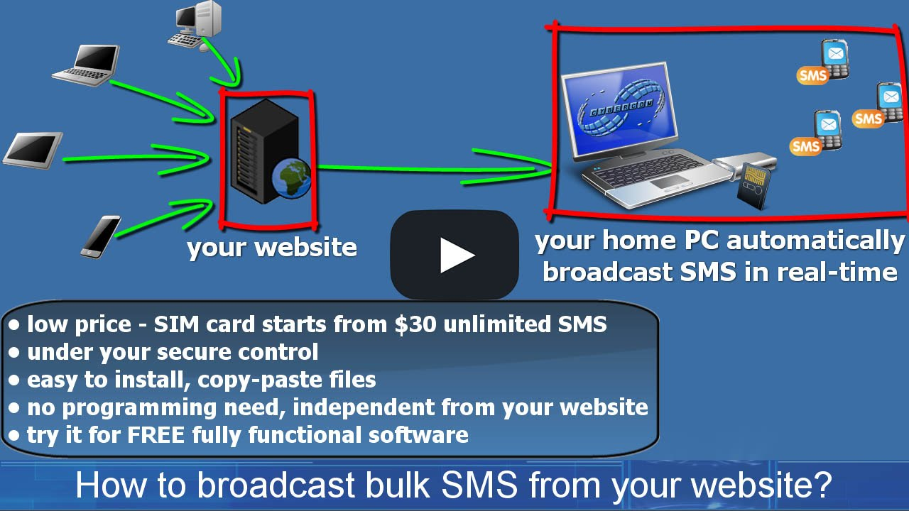 Bulk sms software  Mass sms software  Sms broadcast software