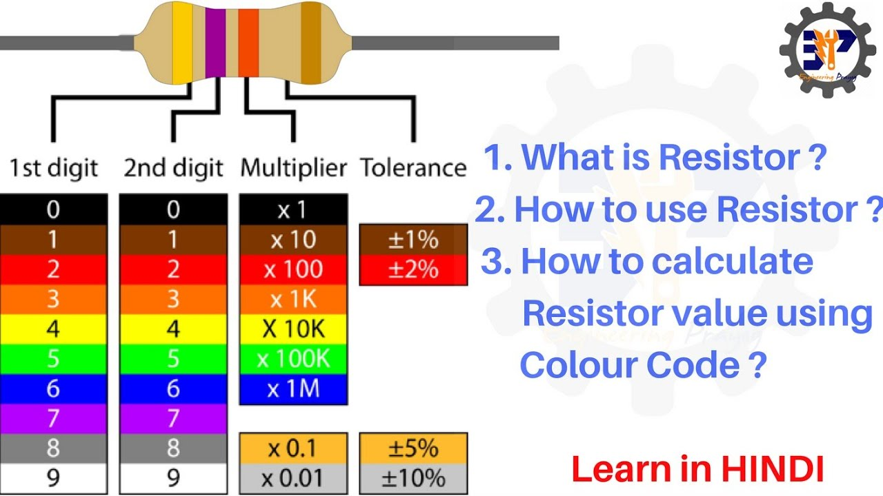 How to calculate resistor color code in Hindi 4 Band Resistor – Sample Resistor Color Code Chart
