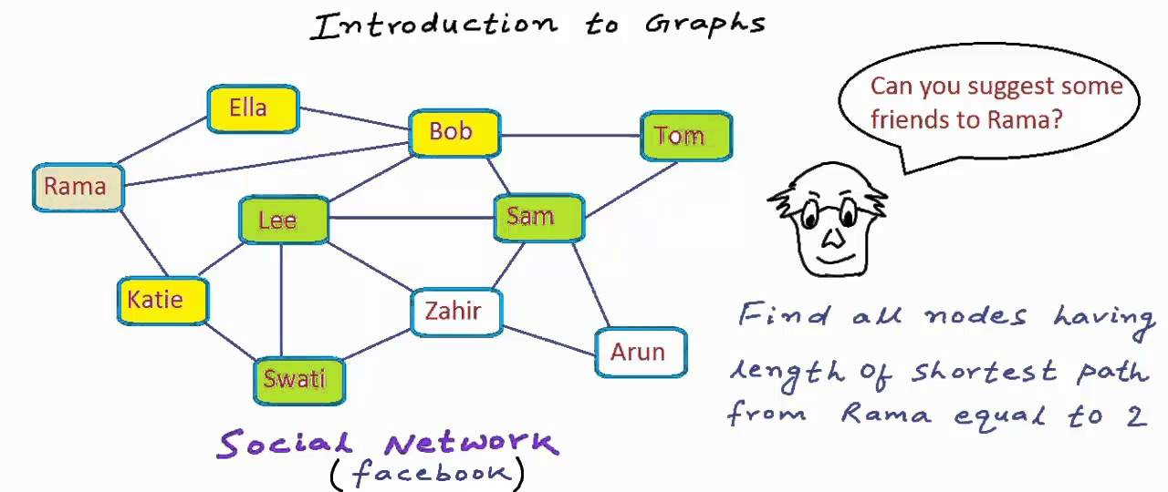 graphs in data structure Graphs terminology the next big step, graphs, can represent more then 3 dimensions graphs are used to represent many data.