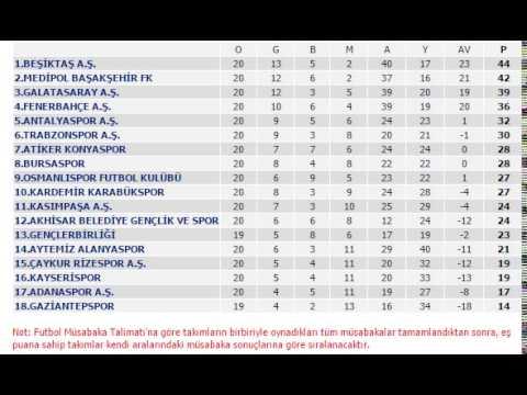 Spor Toto Süper Lig Puan Durumu 10-17 şubat 2017
