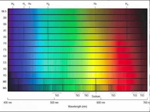 Unit 7 Minilecture 3: Stellar Spectral Types