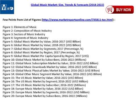 Music Market Global Analysis, Trends, Size, Outlook and Forecasts to 2022