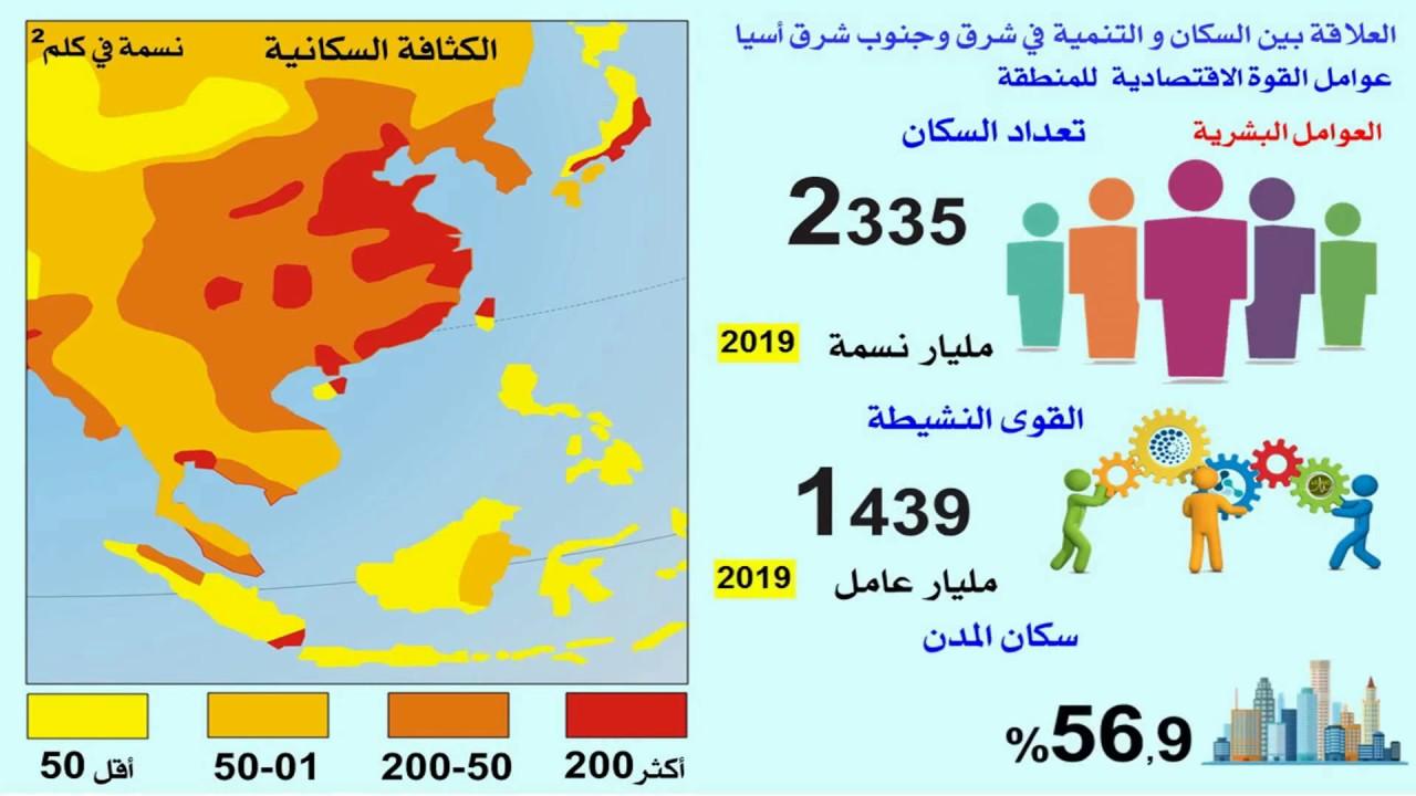 السكان و التنمية في شرق وجنوب شرق أسيا   الجزء 1