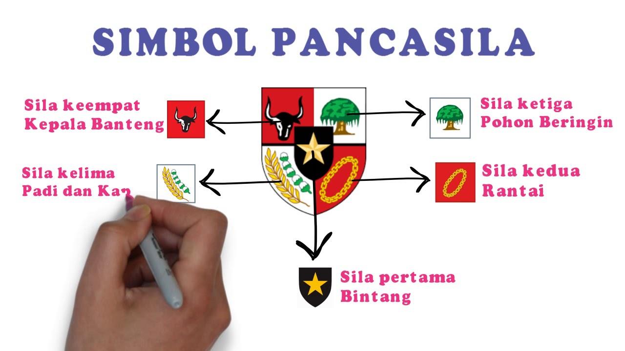 Arti Simbol Pancasila Sd Muhammadiyah 3 Bandung Youtube