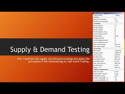 Supply & Demand Methodology Backtesting Video