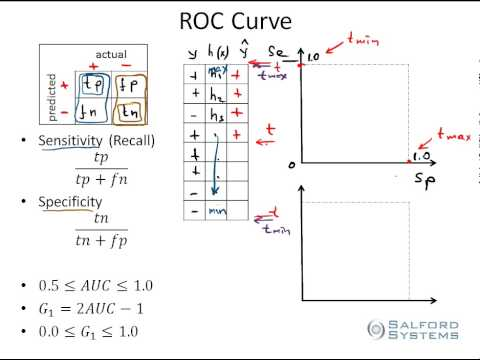 How To Calculate Auc