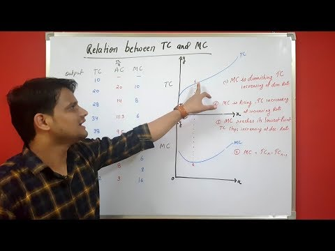 Concept Of Cost (PART 3), Relation Between TC And MC & Relation Between MC And AC In Hindi